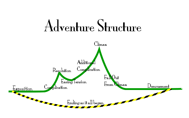 Diagram of adventure writing