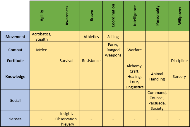 Fields of Expertise chart